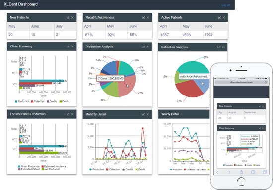 KPI Dashboard, Dental Practice Management